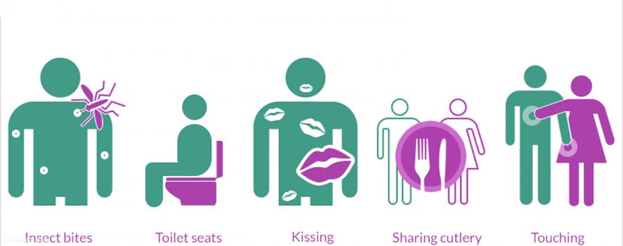 بیماریهای جنسی را بیشتر بشناسید